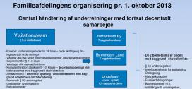 Organisering Familieafdelingen
